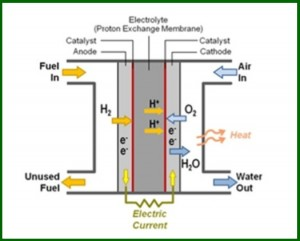 AutoInformed.com on Hyundai Tucson Fuel Cell