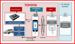 AutoInformed.com on Toyota Mobility Services Smart Key Box