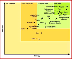 Autonomous Vehicle Development Leaders - Courtesy Navigant Research
