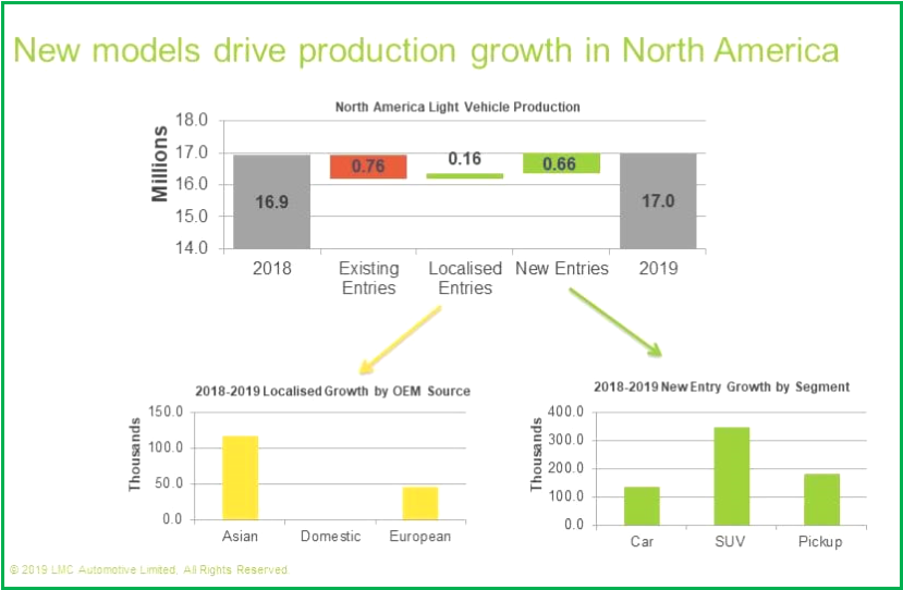 AutoInformed.com on New Model Production Growth North America 2018-19 Courtesy LMC