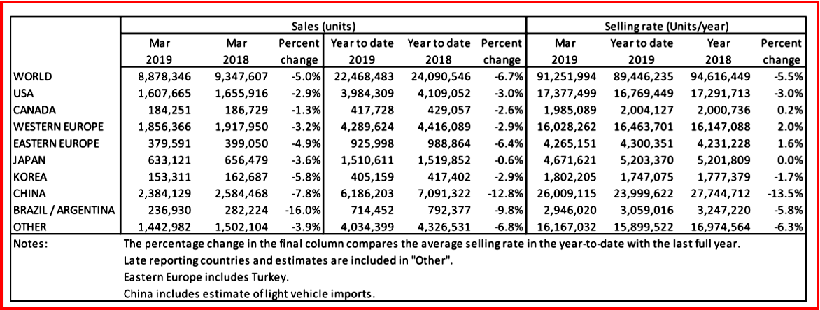 AutoInformed.com on Global Light Vehicle Sales - March 2019