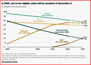 AutoInformed.com on 2020 Presidential Electorate